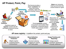 AP's Protect / Point / Pay scheme, in which HTML becomes DRMed - not