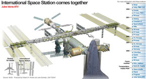 The Evolution of the International Space Station