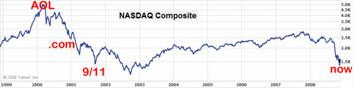 NASDAQ composite index 1999-2008