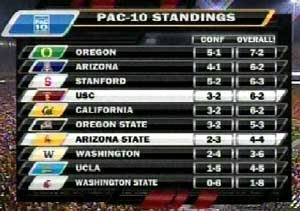 Pac-10 standings, a/o 11/7/09... stay tuned!