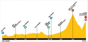 TDF stage 14 profile