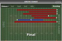 USC - Notre Dame drive chart