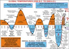 global temperature trends, 2500 B.C. to 2008 A.D.