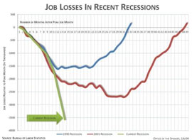 job losses in recent recessions, compared