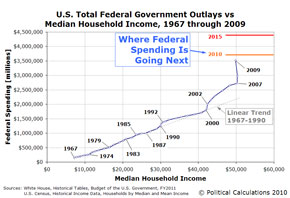 federal spending vs household income
