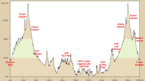 Solvang Double Century profile