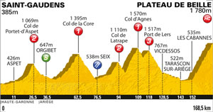 TDF 2011 stage 14 profile