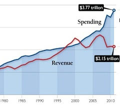 revenue vs spending