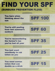 find your SPF
