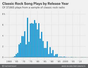 classic rock plays by year