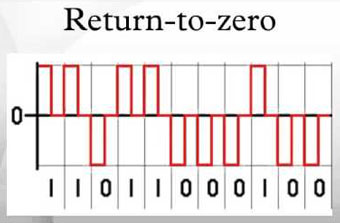 return ... to zero