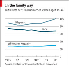 differential birth rates
