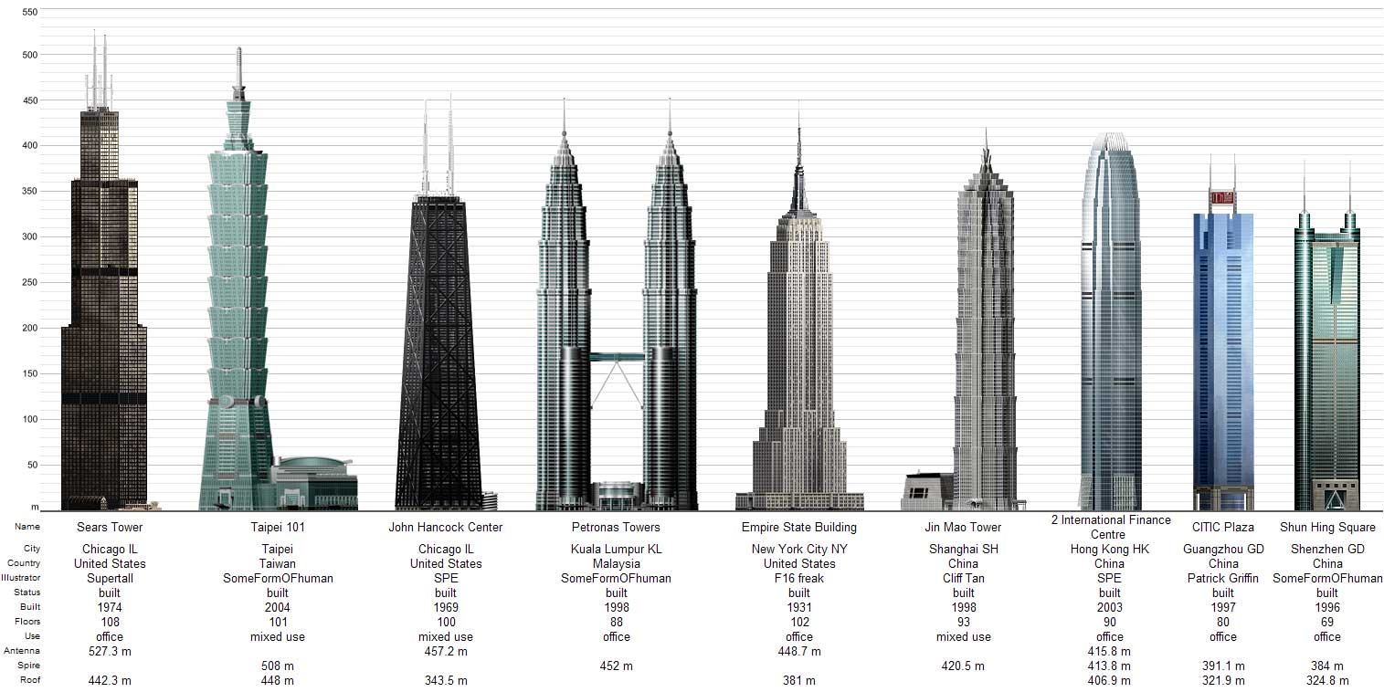 a study on the tallest buildings of According to the council on tall buildings and urban habitat's new report -- tallest demolished buildings, which examines the 100 tallest buildings in history to have.