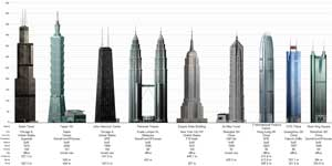Skyscraper Page - nine tallest buildings